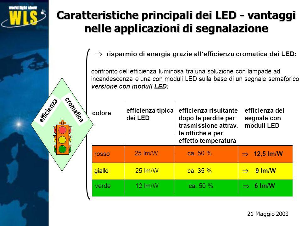 Caratteristiche principali dei LED - vantaggi nelle applicazioni di segnalazione