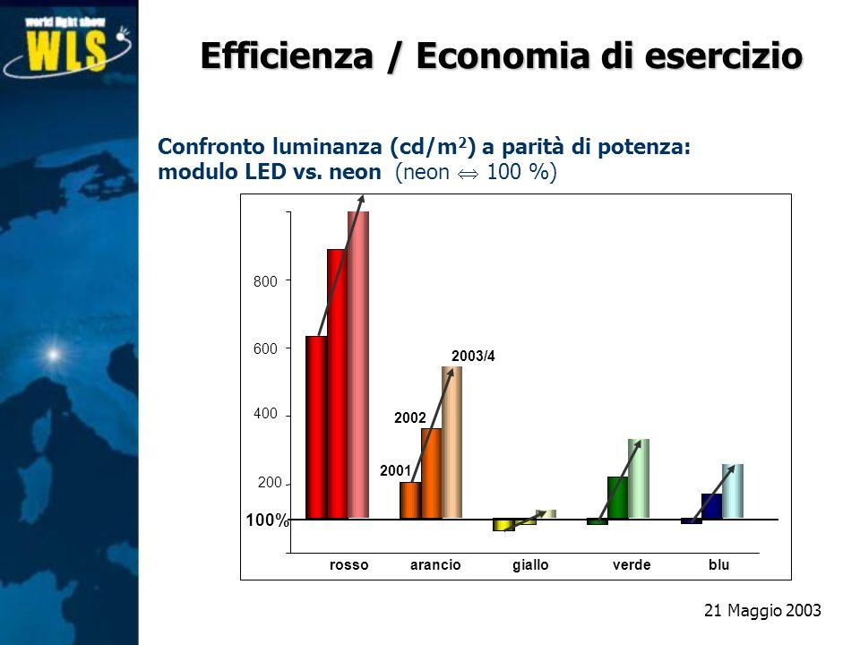 Efficienza / Economia di esercizio