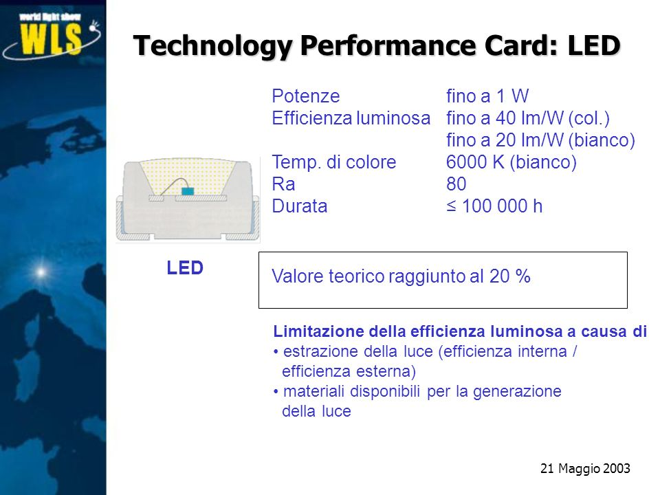 Technology Performance Card: LED