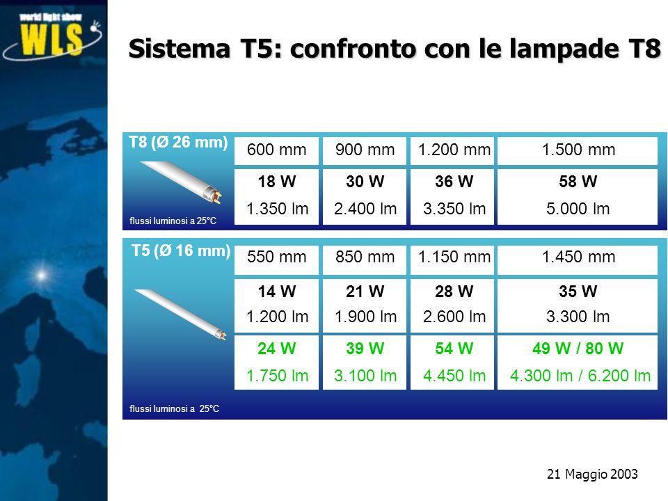 Sistema T5: confronto con le lampade T8