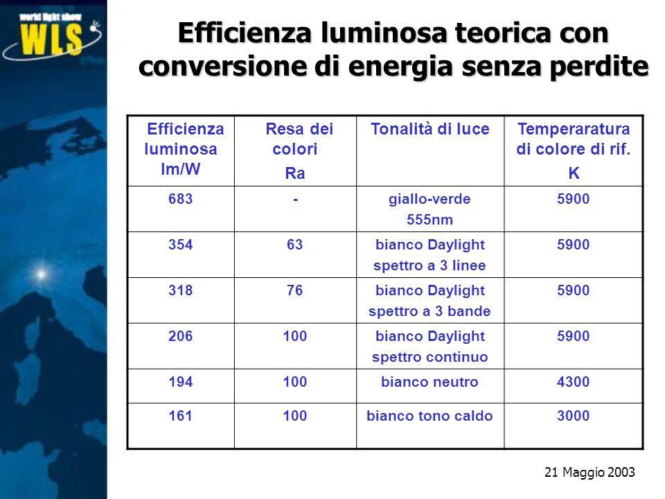 Efficienza luminosa teorica con conversione di energia senza perdite