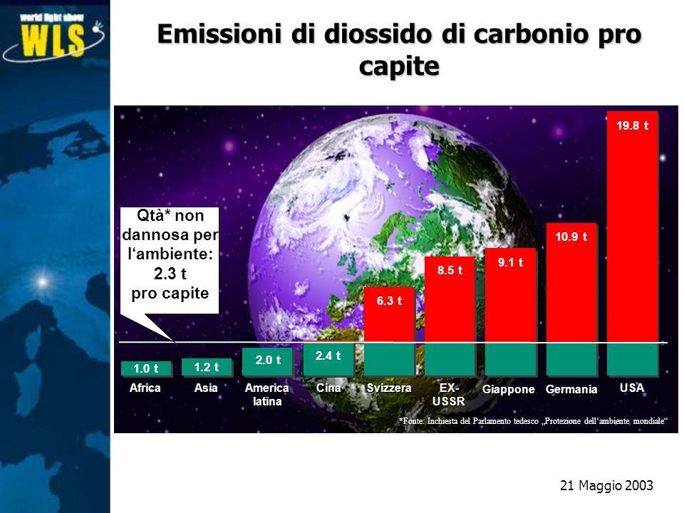 Emissioni di diossido di carbonio pro capite