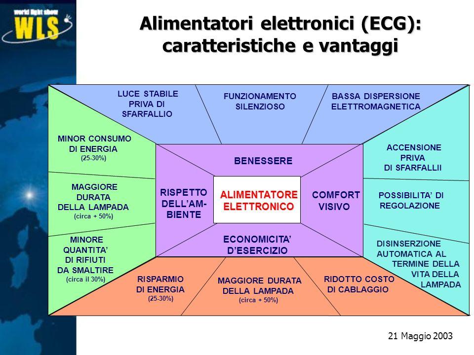 Alimentatori elettronici (ECG): caratteristiche e vantaggi