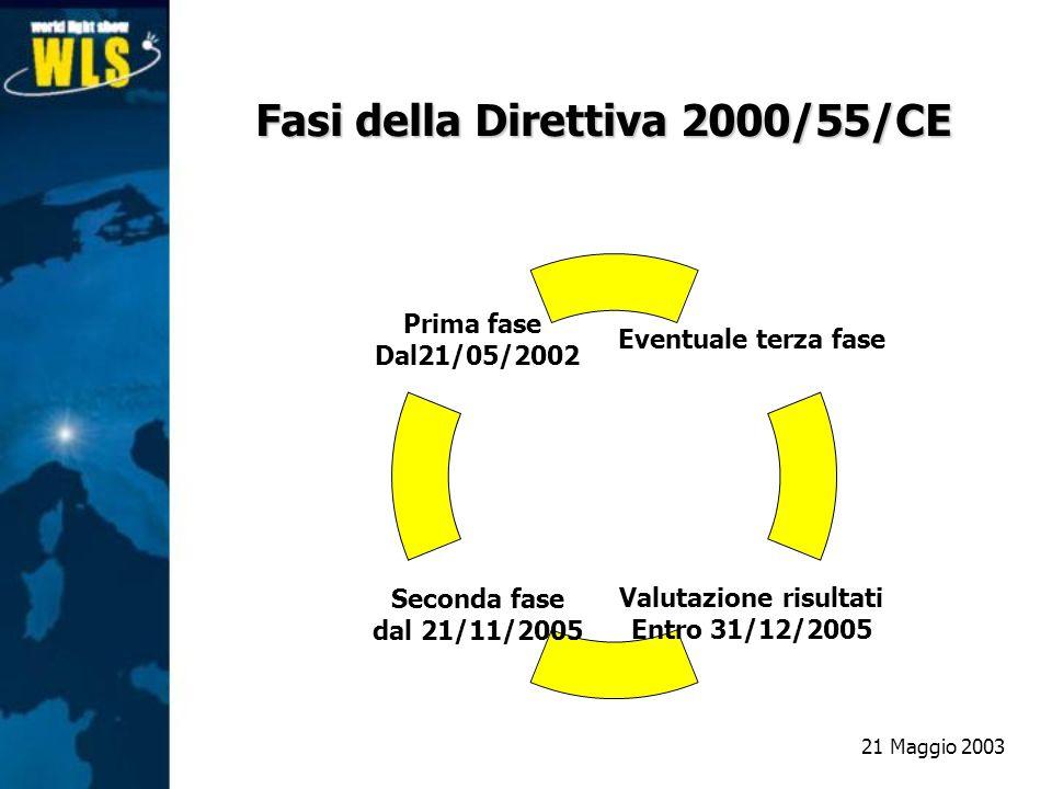 Fasi della Direttiva 2000/55/CE
