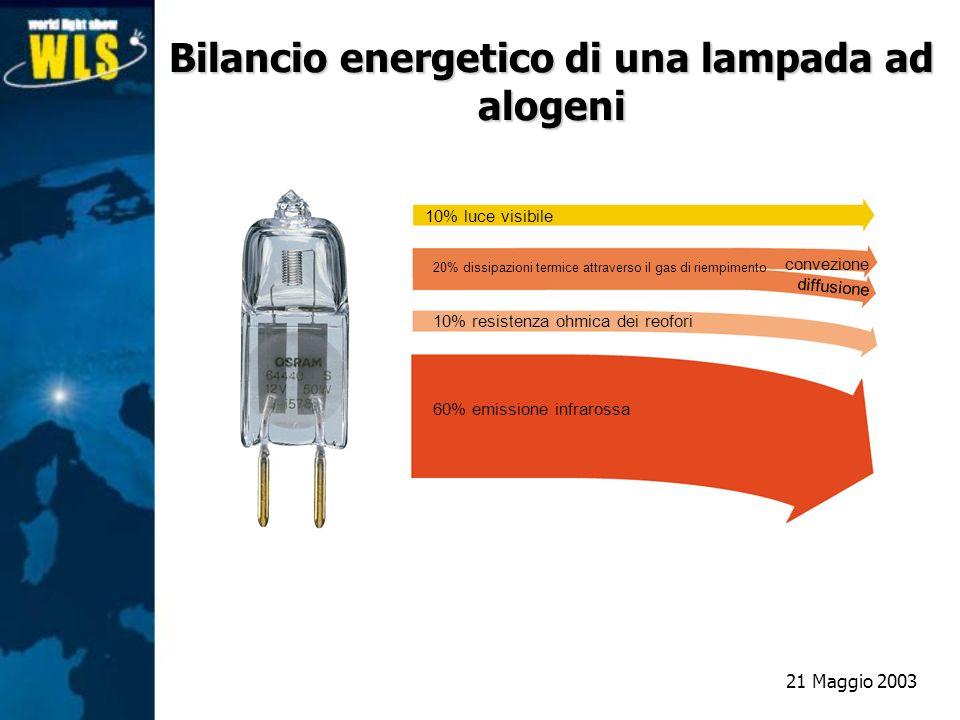 Bilancio energetico di una lampada ad alogeni