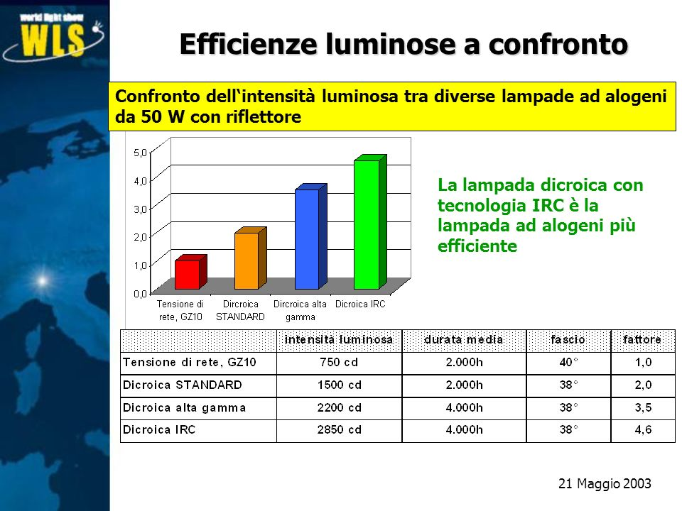 Efficienze luminose a confronto