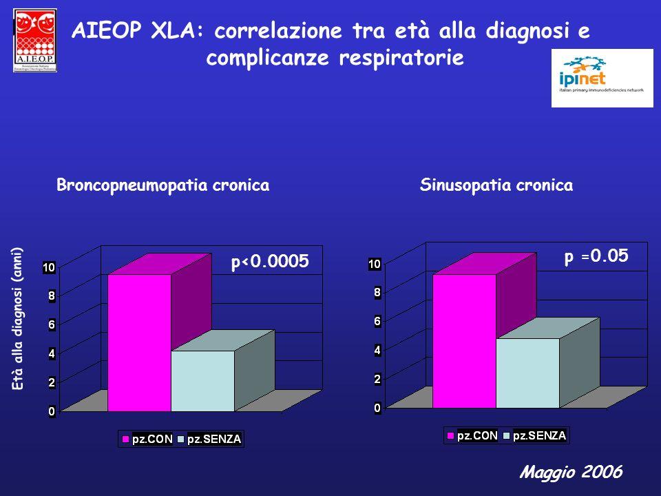 AIEOP XLA: correlazione tra età alla diagnosi e