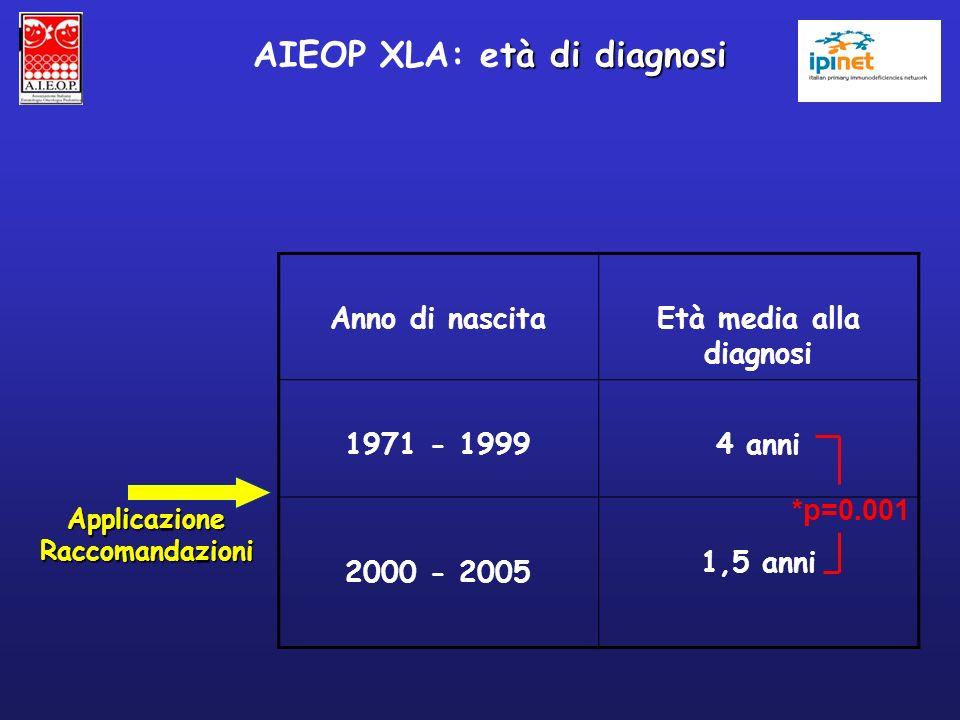 AIEOP XLA: età di diagnosi