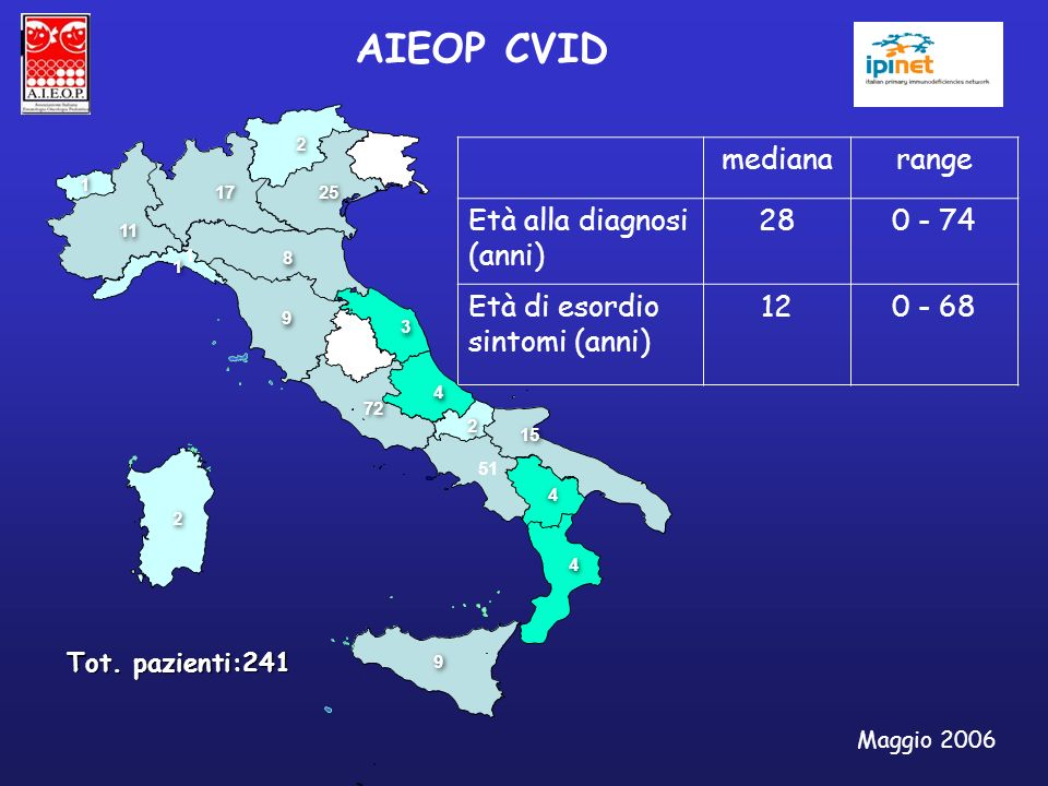 AIEOP CVID mediana range Età alla diagnosi (anni) 28 0 - 74