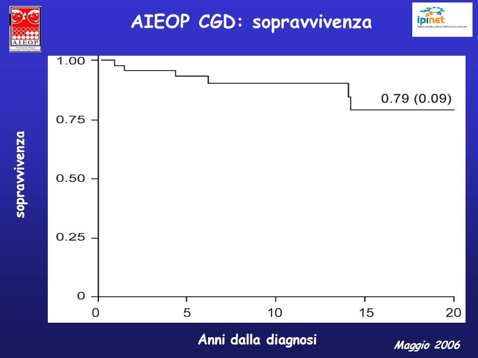 AIEOP CGD: sopravvivenza