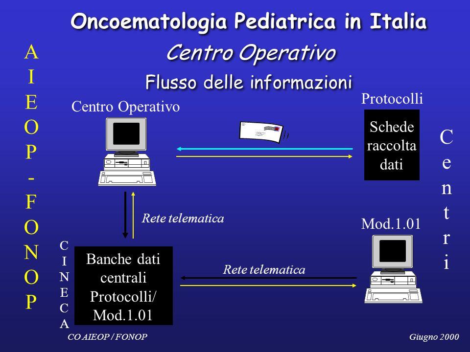 Oncoematologia Pediatrica in Italia Centro Operativo Flusso delle informazioni