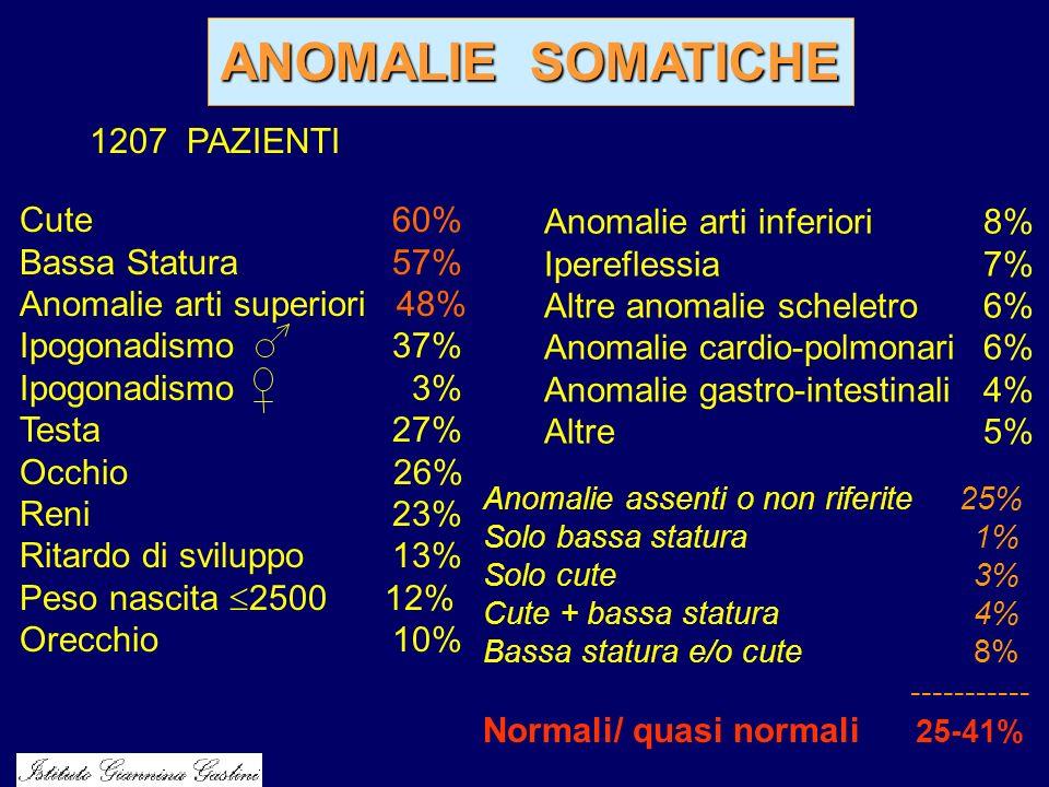ANOMALIE SOMATICHE 1207 PAZIENTI Cute 60% Anomalie arti inferiori 8%