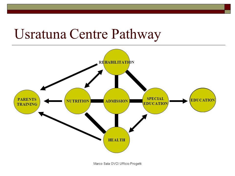 Usratuna Centre Pathway