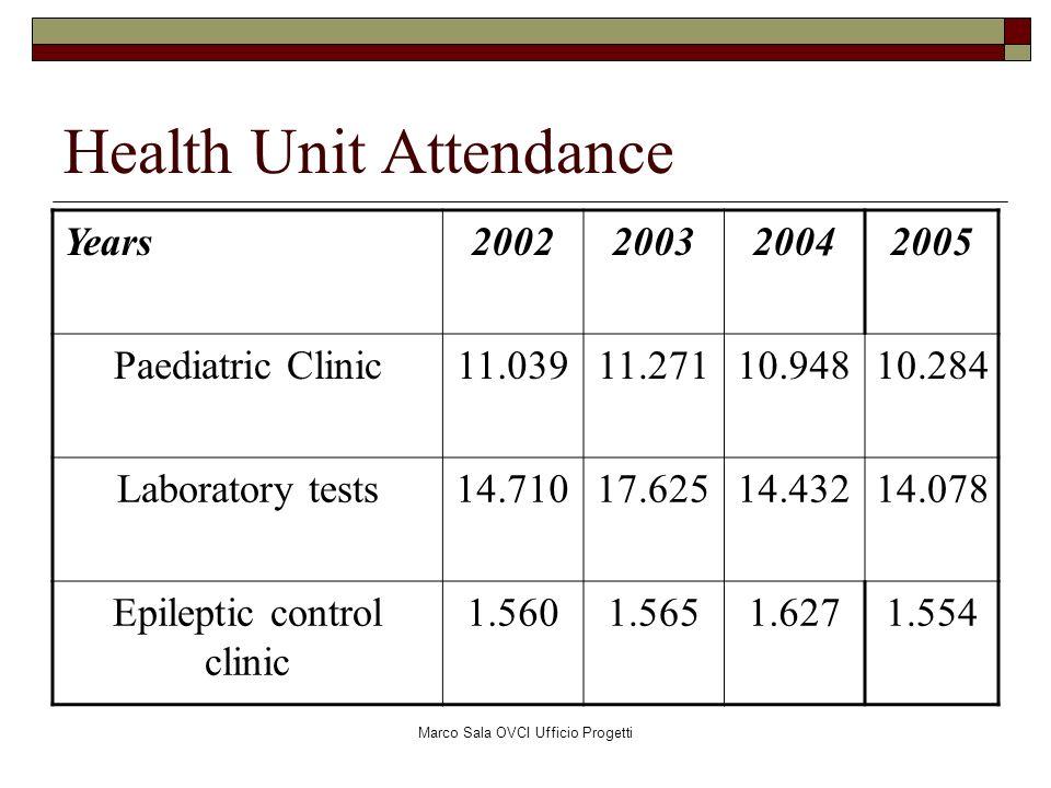 Health Unit Attendance