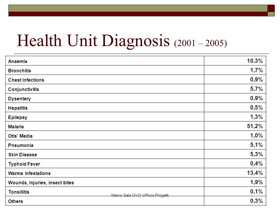 Health Unit Diagnosis (2001 – 2005)