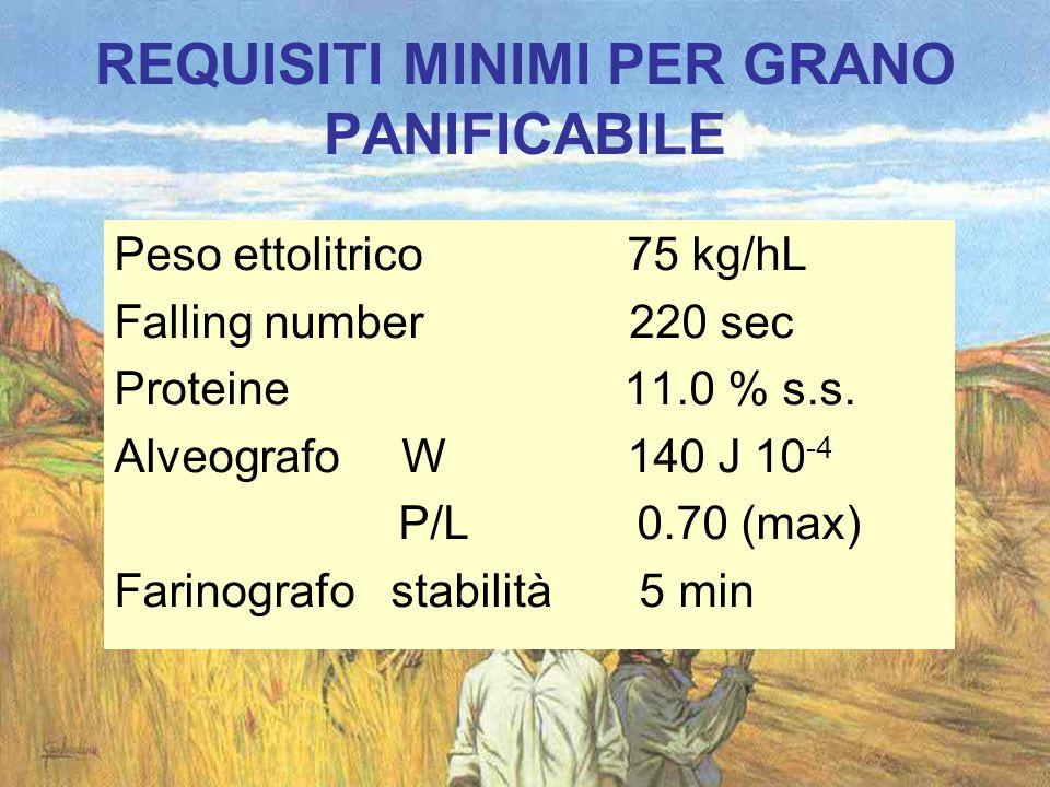 REQUISITI MINIMI PER GRANO PANIFICABILE