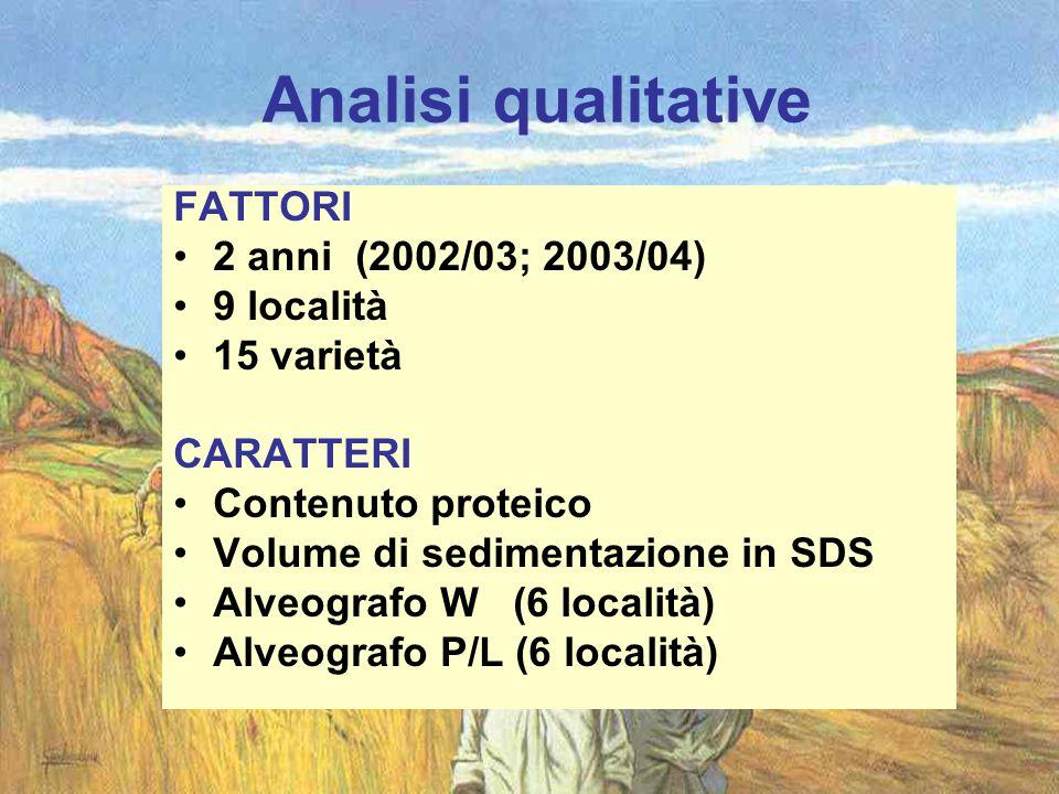 Analisi qualitative FATTORI 2 anni (2002/03; 2003/04) 9 località