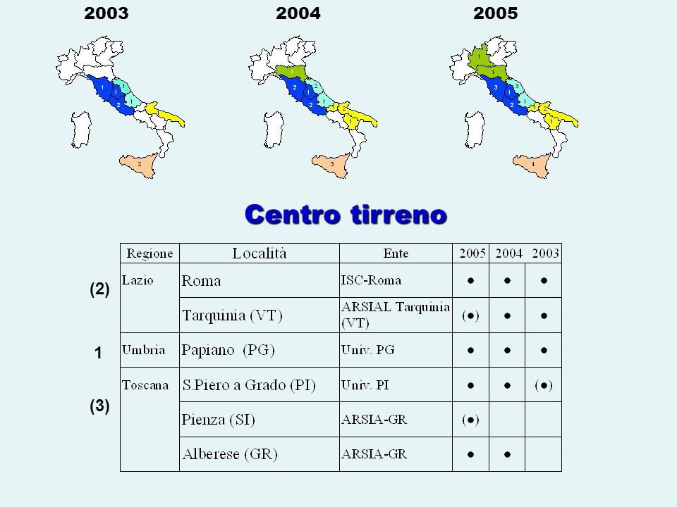 2003 2004 2005 Centro tirreno (2) 1 (3)