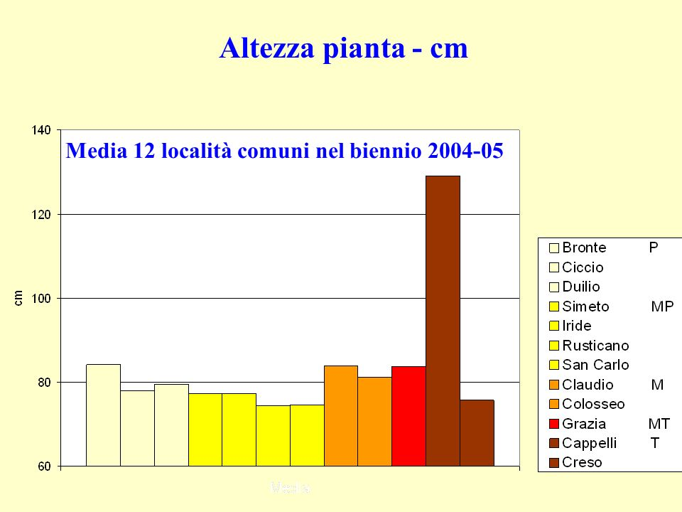 Media 12 località comuni nel biennio 2004-05