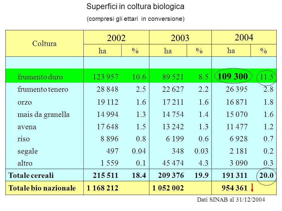 2002 2003 2004 109 300 Superfici in coltura biologica Coltura ha %