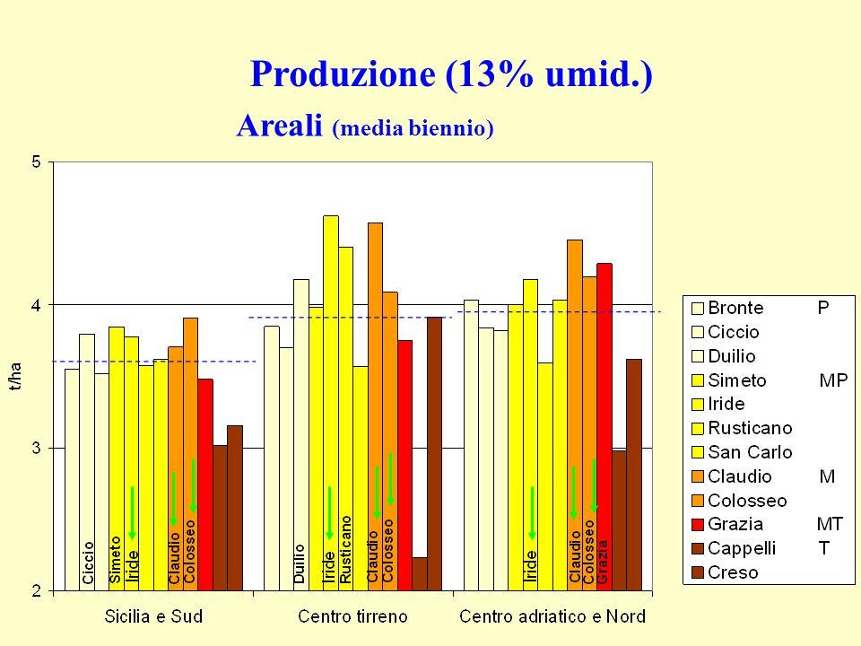 Produzione (13% umid.) Areali (media biennio)