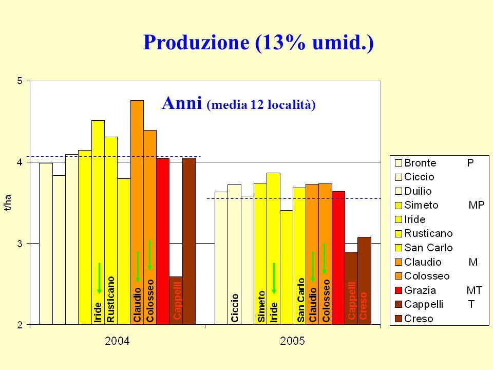 Produzione (13% umid.) Anni (media 12 località) Cappelli Cappelli