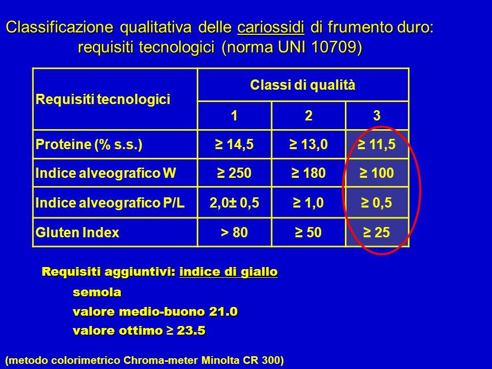 (metodo colorimetrico Chroma-meter Minolta CR 300)
