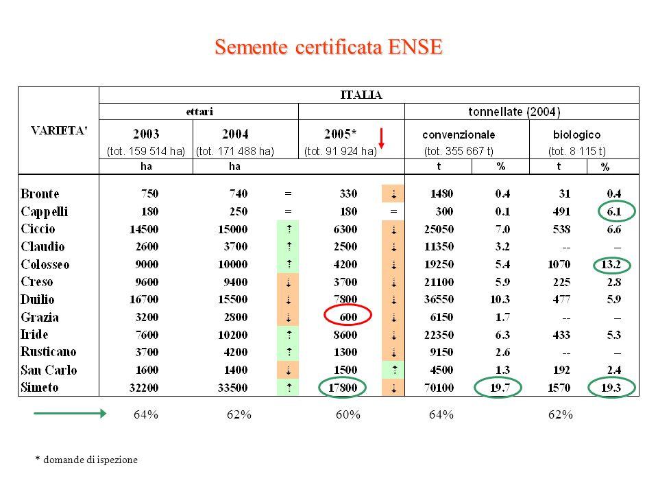 Semente certificata ENSE