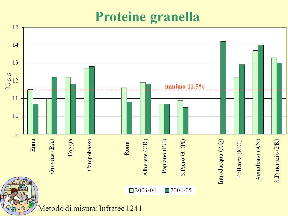 Proteine granella minimo 11.5% Metodo di misura: Infratec 1241
