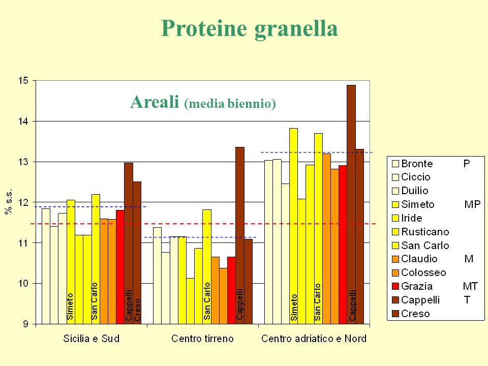 Proteine granella Areali (media biennio)