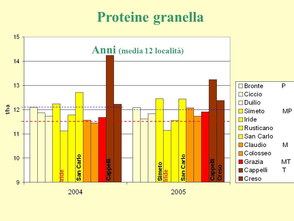 Proteine granella Anni (media 12 località) Iride Iride