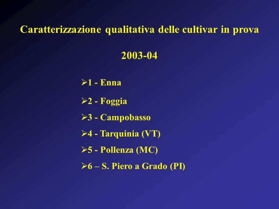 Caratterizzazione qualitativa delle cultivar in prova