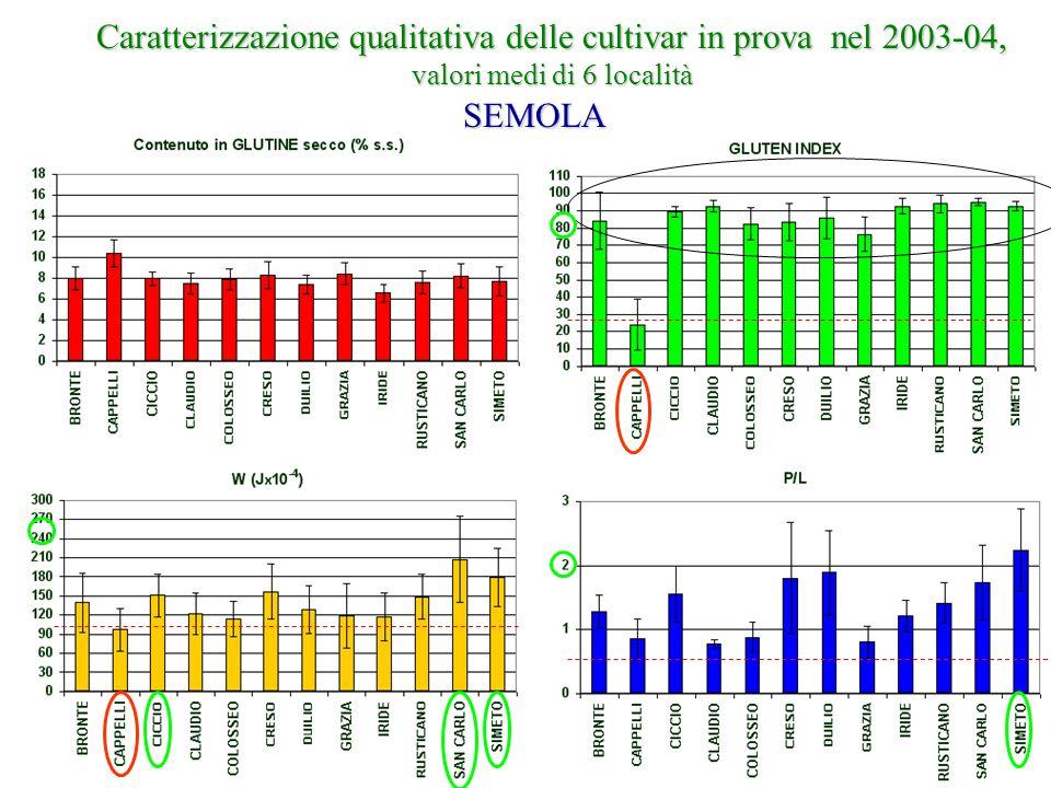 Caratterizzazione qualitativa delle cultivar in prova nel 2003-04, valori medi di 6 località