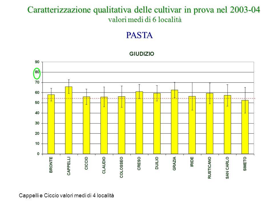 Caratterizzazione qualitativa delle cultivar in prova nel 2003-04 valori medi di 6 località