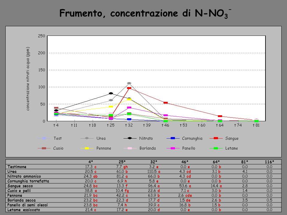 Frumento, concentrazione di N-NO3ˉ