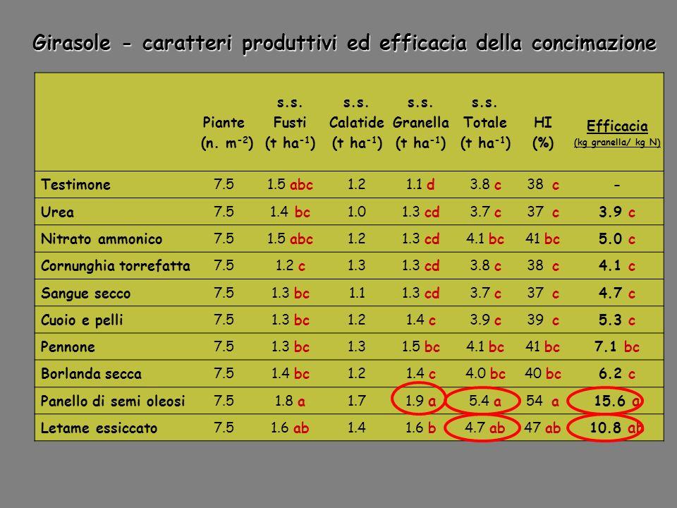 Girasole - caratteri produttivi ed efficacia della concimazione