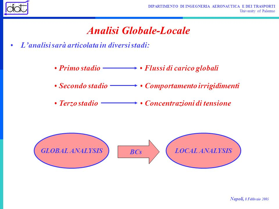 Analisi Globale-Locale