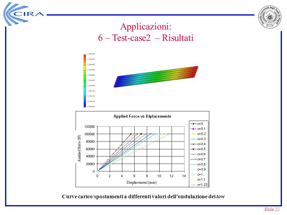 Curve carico/spostamenti a differenti valori dell'ondulazione dei tow