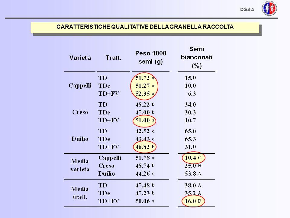 CARATTERISTICHE QUALITATIVE DELLA GRANELLA RACCOLTA