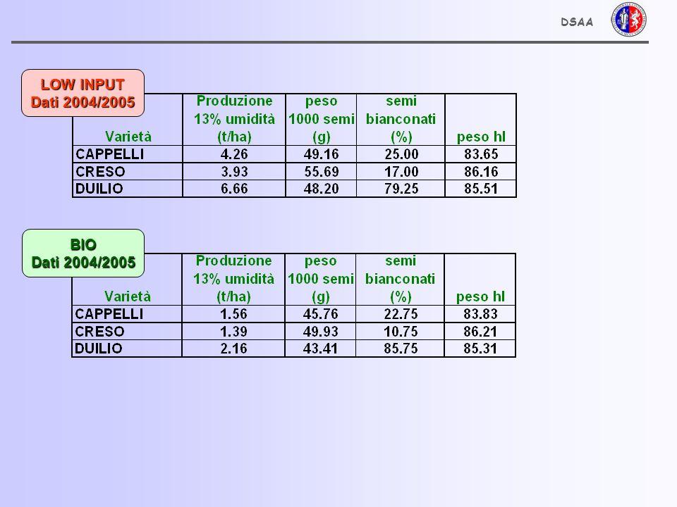 LOW INPUT Dati 2004/2005 BIO Dati 2004/2005