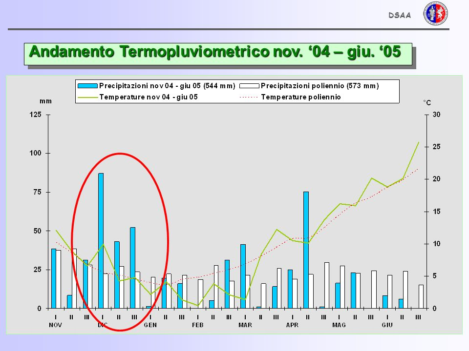 Andamento Termopluviometrico nov. '04 – giu. '05