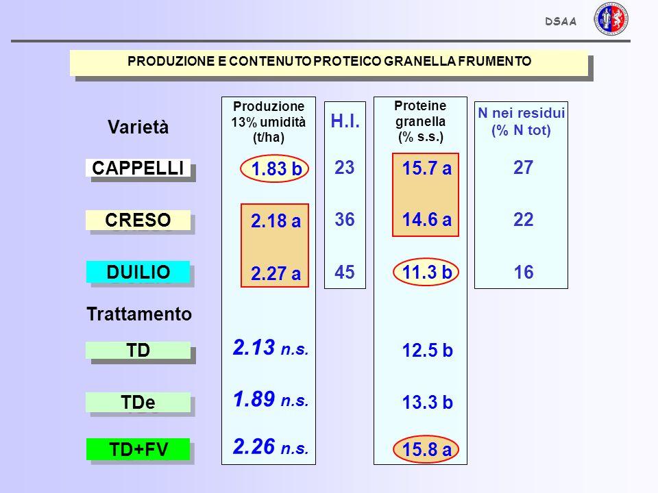 PRODUZIONE E CONTENUTO PROTEICO GRANELLA FRUMENTO