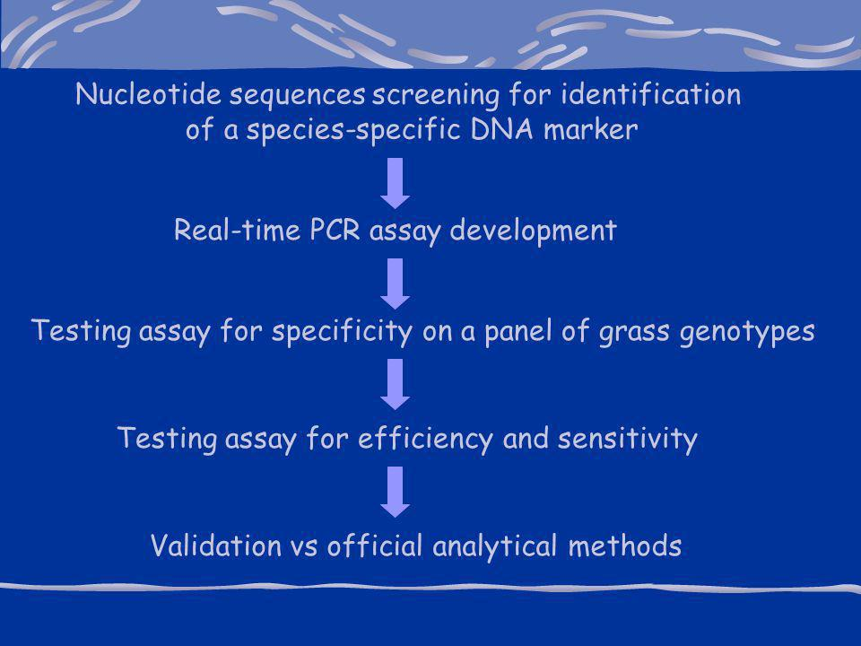 Nucleotide sequences screening for identification