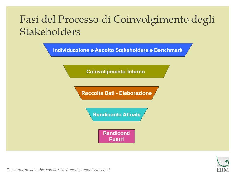 Fasi del Processo di Coinvolgimento degli Stakeholders