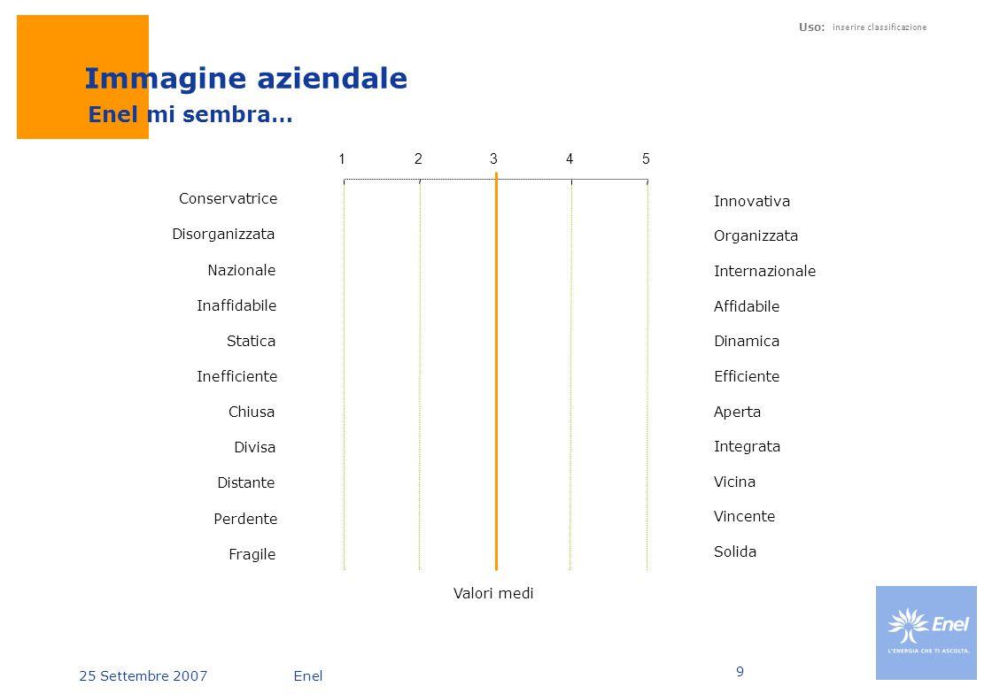 Immagine aziendale Enel mi sembra… 1 2 3 4 5 Conservatrice Innovativa