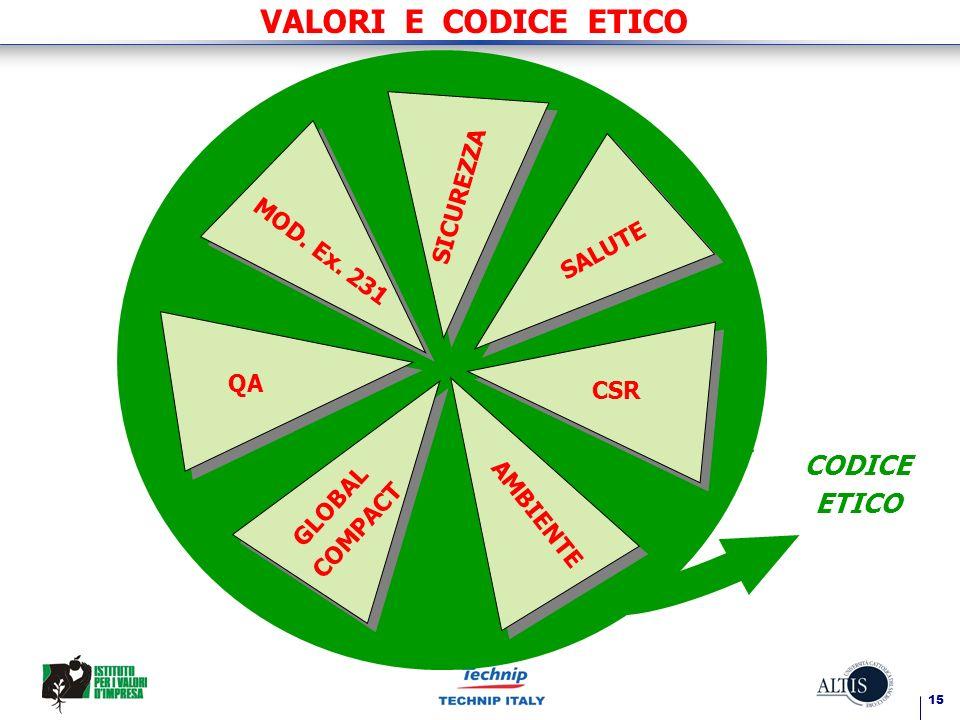 VALORI E CODICE ETICO CODICE ETICO SICUREZZA MOD. Ex. 231 SALUTE QA