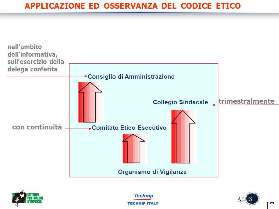 APPLICAZIONE ED OSSERVANZA DEL CODICE ETICO