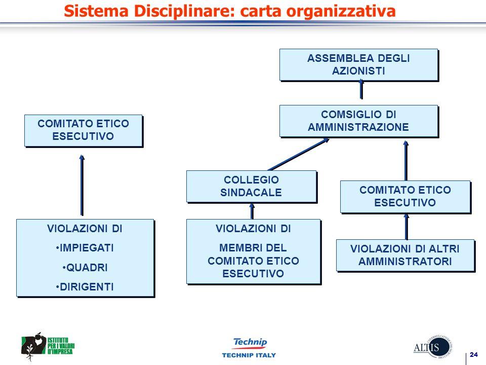 Sistema Disciplinare: carta organizzativa