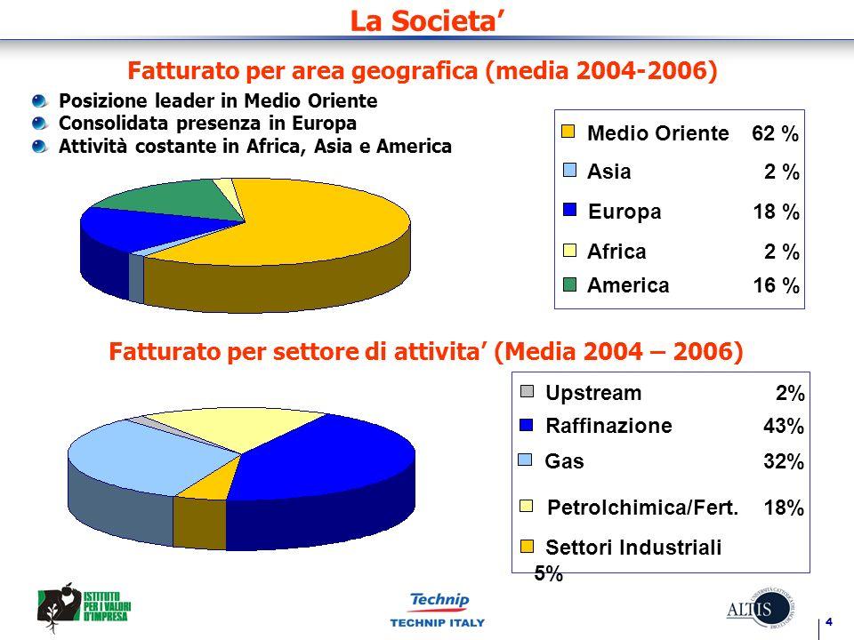 Fatturato per area geografica (media 2004-2006)