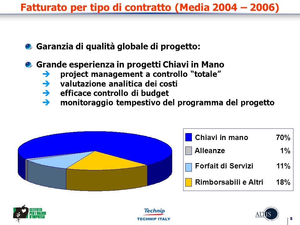 Fatturato per tipo di contratto (Media 2004 – 2006)